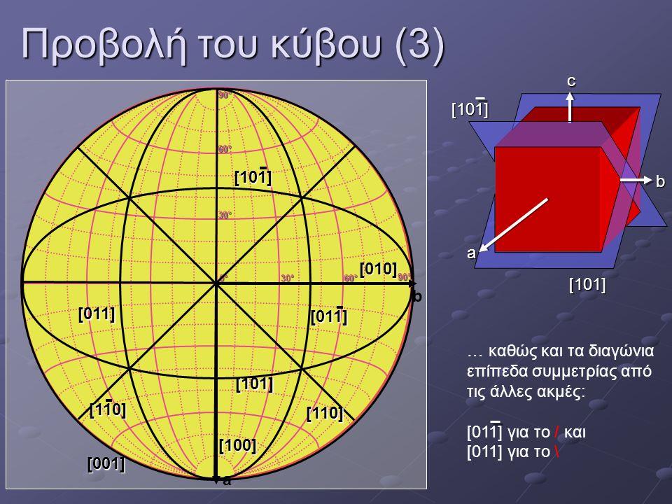 Προβολή του κύβου (3) c [101] [101] b a [010] [101] b [011] [011]